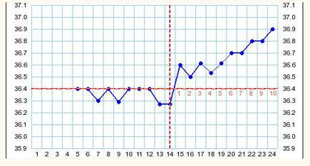 Базальная температура на 25 день цикла при беременности