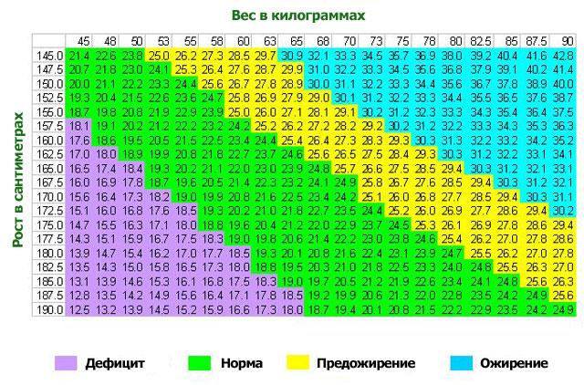 Как узнать свой индекс массы тела