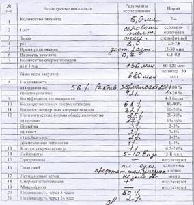 биохимические показатели спермы-ре3