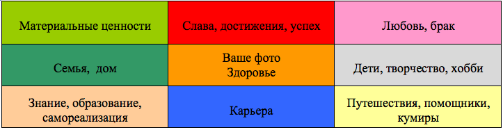 карта желаний