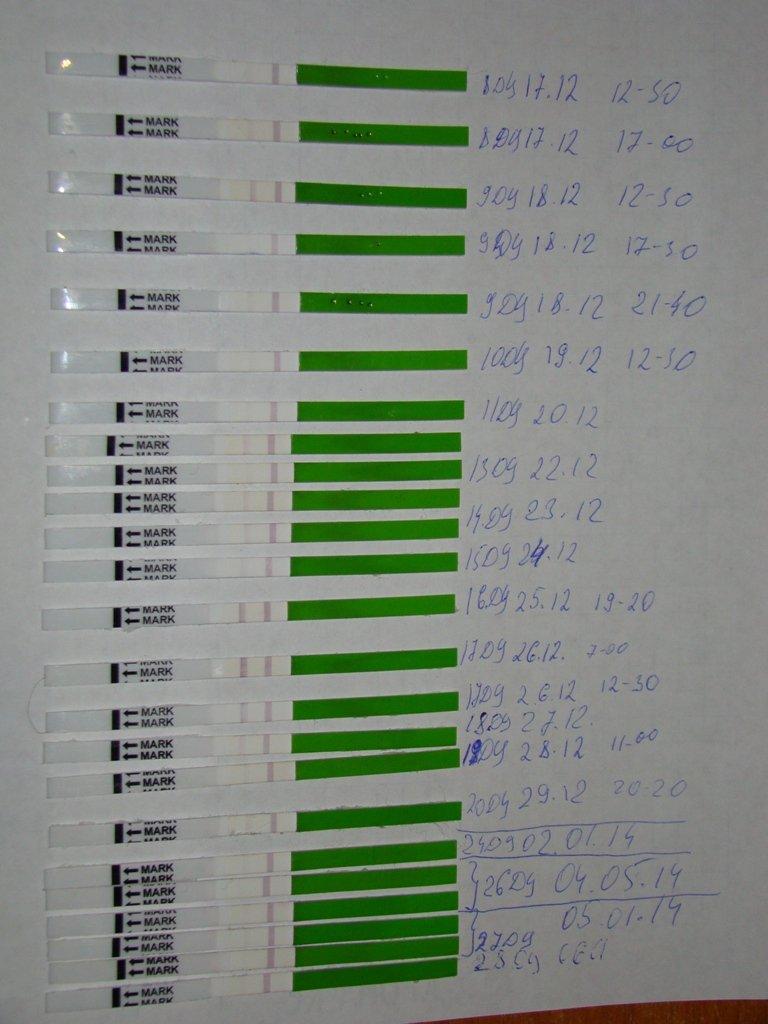 все тесты на овуляцию фото положительных результатов его