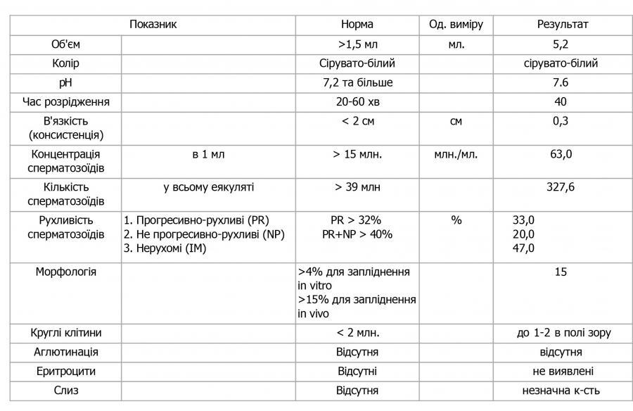 Виды анализа мочи при простатите профилактика простатита регулярное семяизвержение