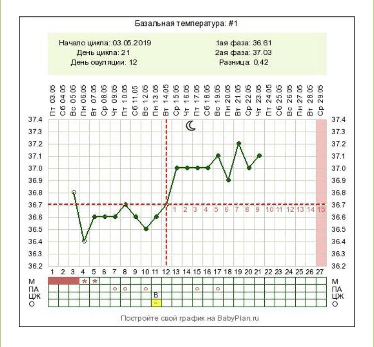 ремонт использованием базальная температура нормальный график фото лицом покаянным