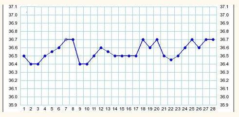 Ановуляторный цикл на графике базальной температуры