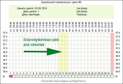Благоприятные дни для зачатия на графике базальной температуры