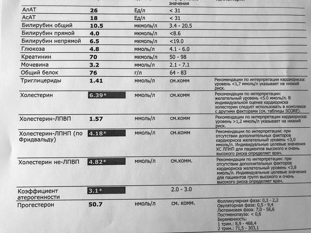 Крови при анализов приеме статинов контроль крови креатинин анализе мочевина в и