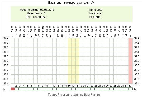 Самостоятельная расшифровка графиков базальной температуры