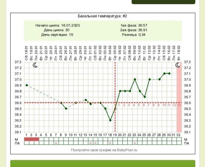 Фото графика ложный пробой вентилируемых