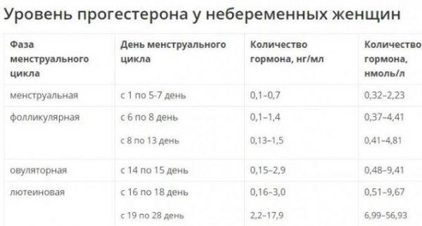 progesteron-povyshen-u-zhenshchin-prichiny-simptomy-posledstviya-chto-delat4.jpg